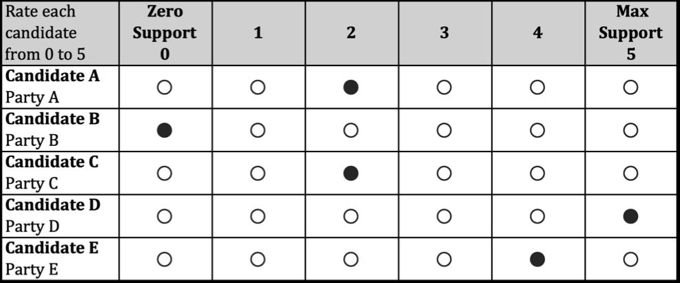 Score ballot example