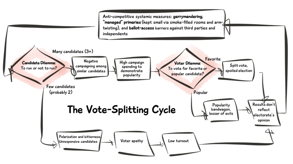 The Vote-Splitting Cycle